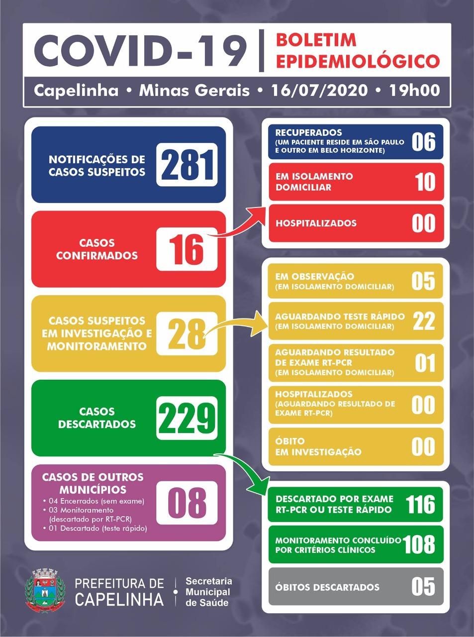 BOLETIM EPIDEMIOLÓGICO – 16/07/2020 (19H)