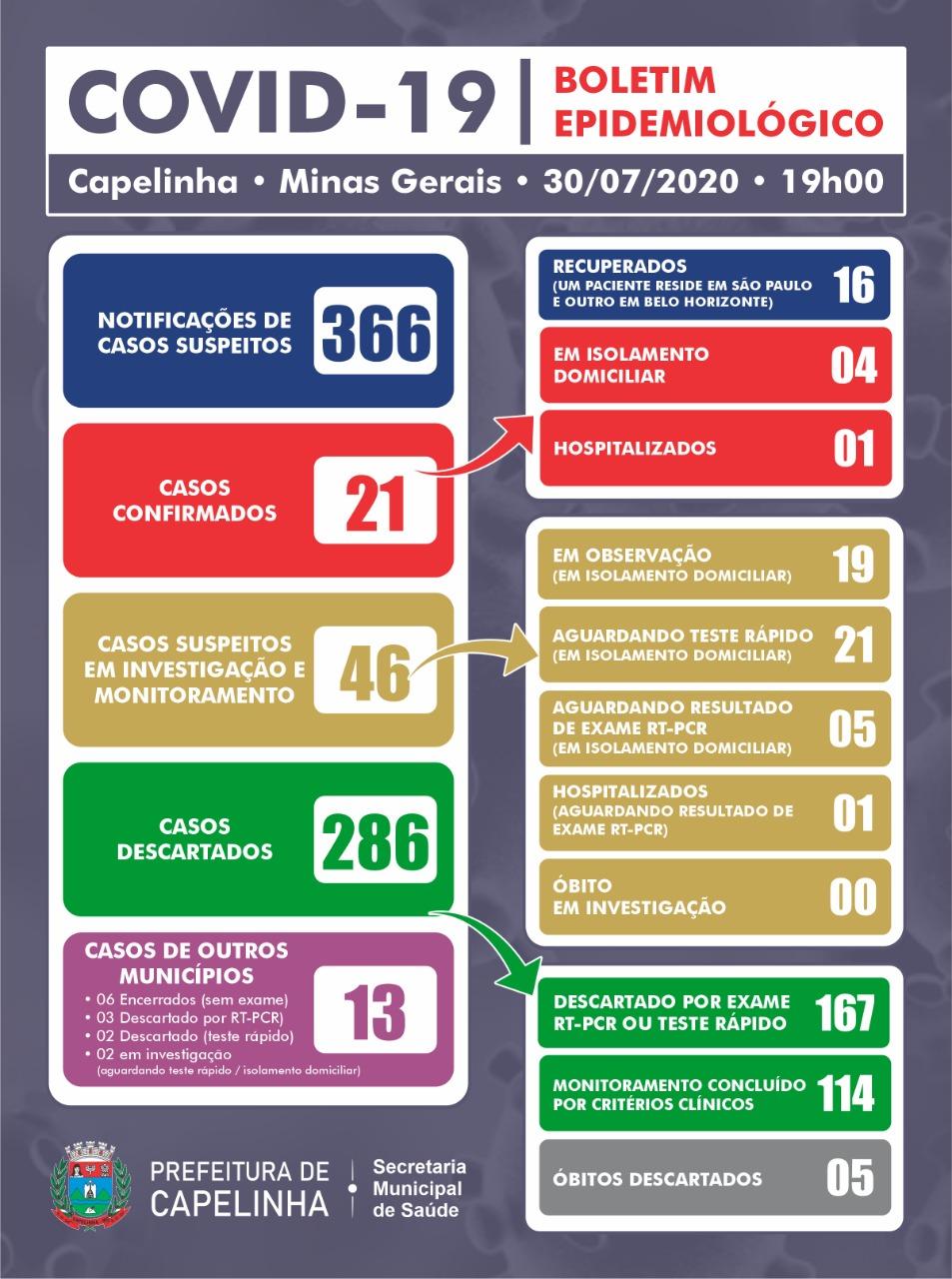 BOLETIM EPIDEMIOLÓGICO – 30/07/2020 (19H)
