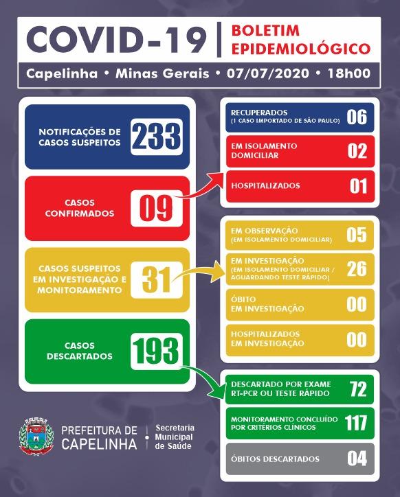 BOLETIM EPIDEMIOLÓGICO – 07/07/2020 (18H)