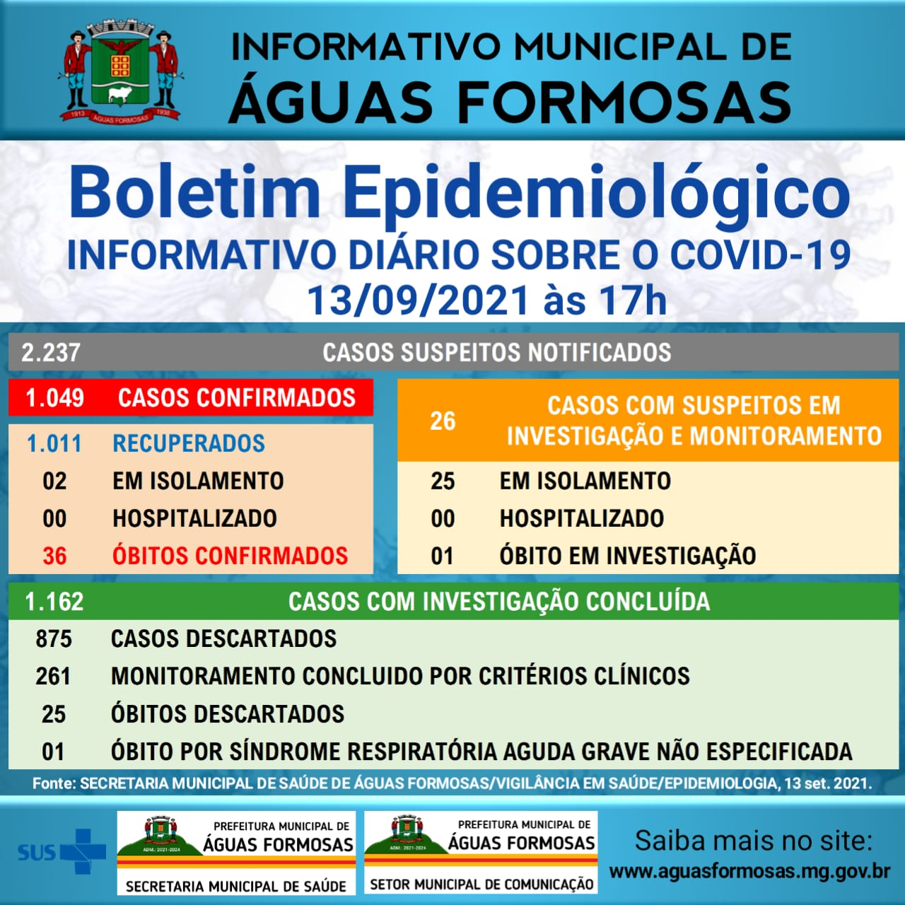 BOLETIM EPIDEMIOLÓGICO CORONAVÍRUS - 13/09/2021