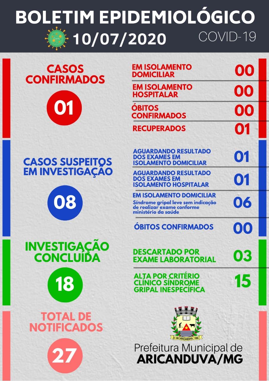 BOLETIM DIÁRIO OFICIAL CORONAVÍRUS 10 DE JULHO DE 2020