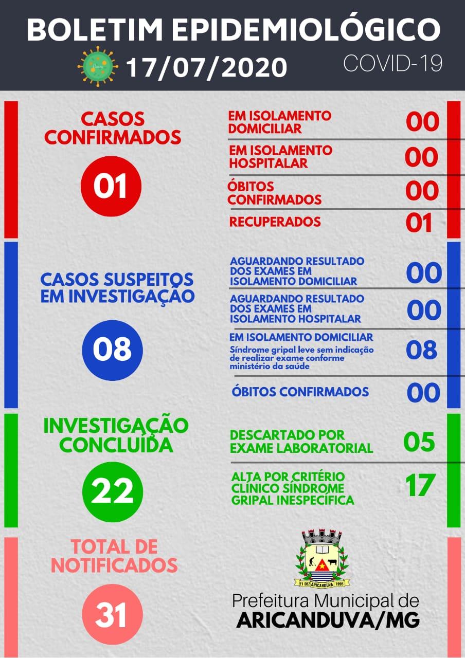 BOLETIM DIÁRIO OFICIAL CORONAVÍRUS 17 DE JULHO DE 2020