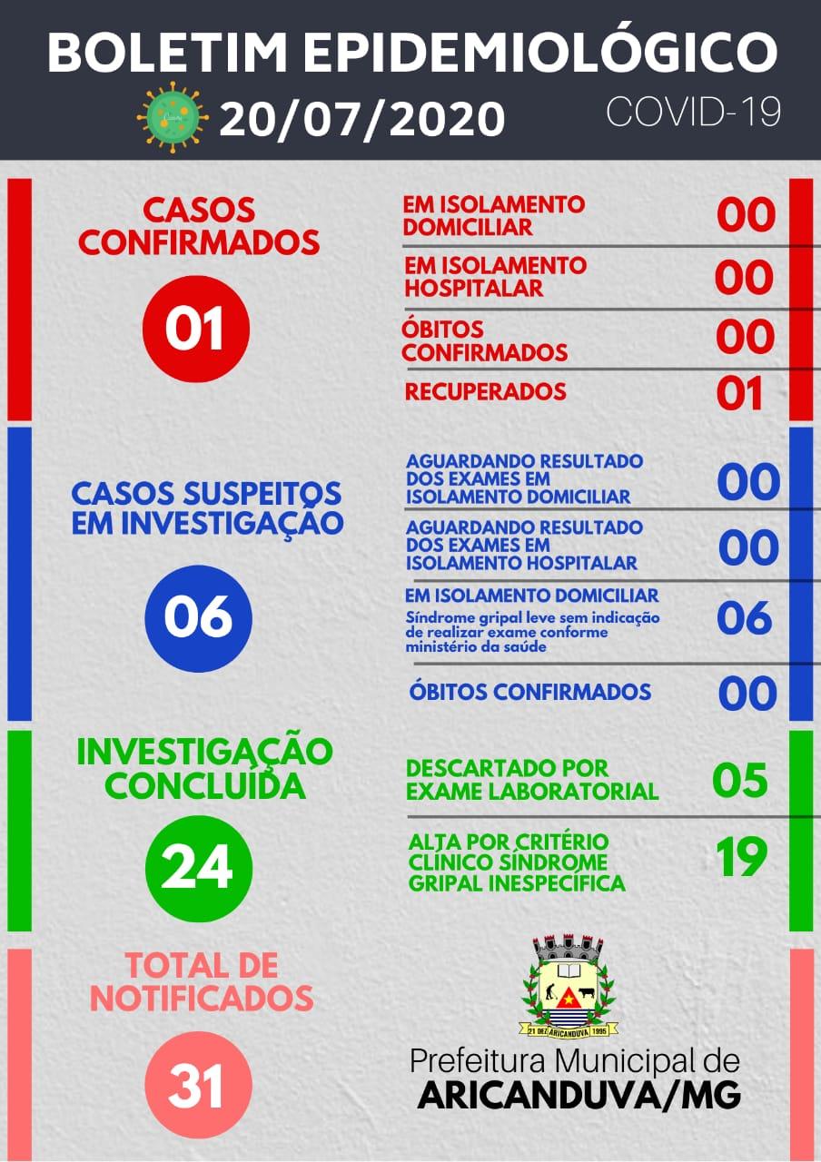 BOLETIM DIÁRIO OFICIAL CORONAVÍRUS 20 DE JULHO DE 2020