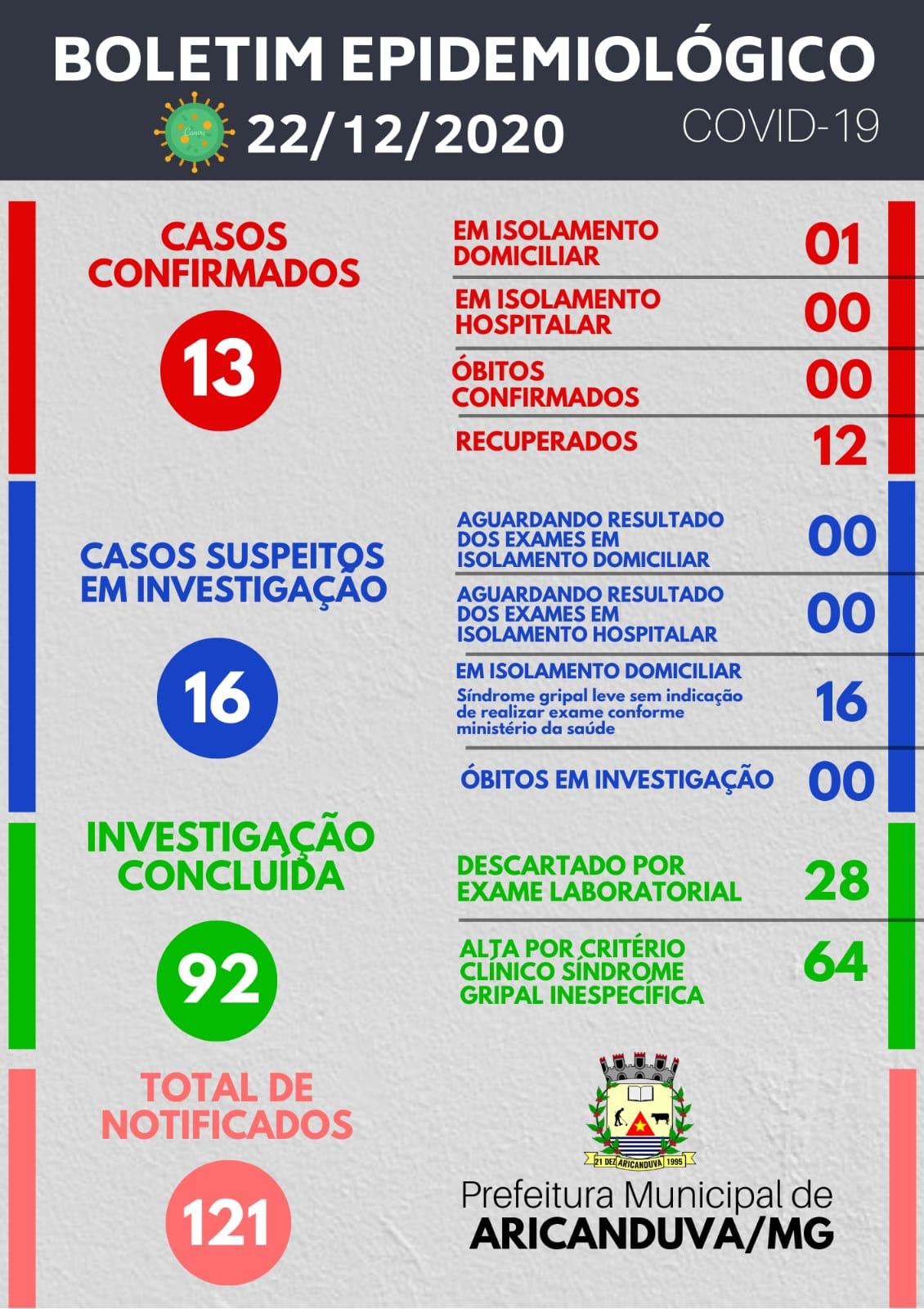 BOLETIM DIÁRIO OFICIAL CORONAVÍRUS 22 DE DEZEMBRO DE...
