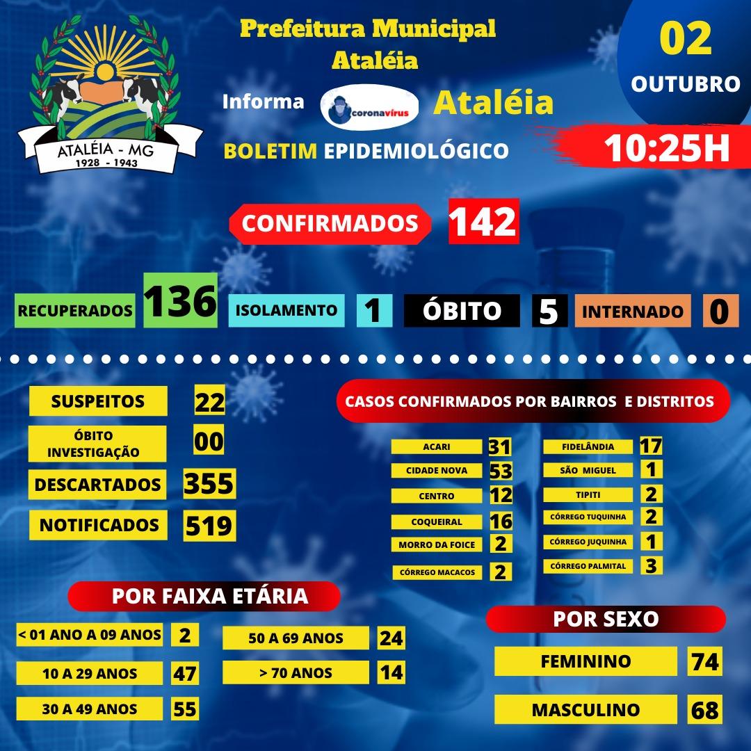 BOLETIM ATUALIZADO - 02 OUTUBRO 2020 📊🚑