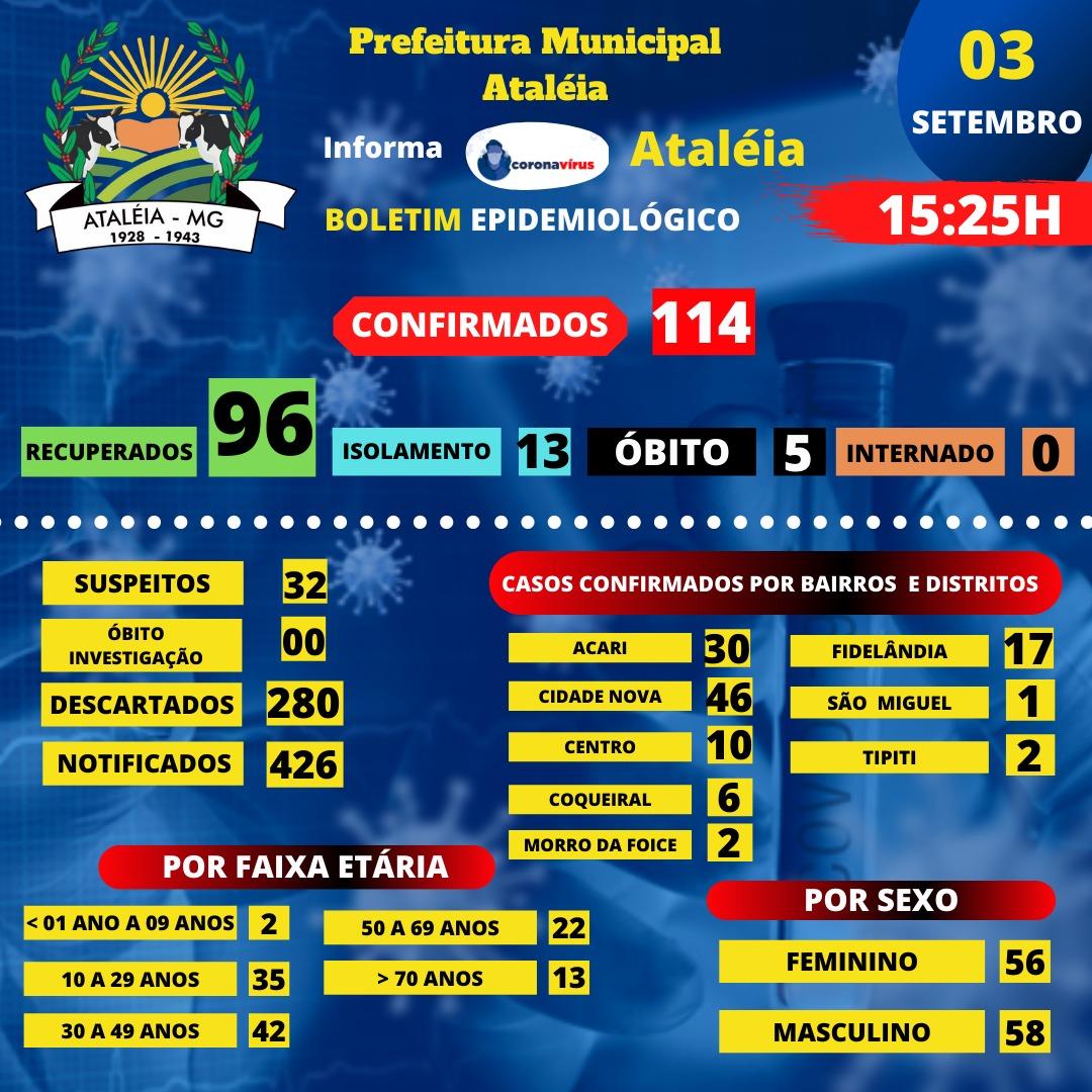 BOLETIM ATUALIZADO - 03 SETEMBRO 2020 📊🚑