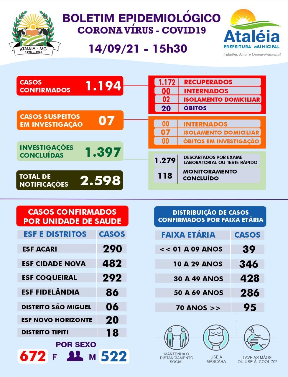 BOLETIM ATUALIZADO - 14 DE SETEMBRO DE 2021 📊🚑