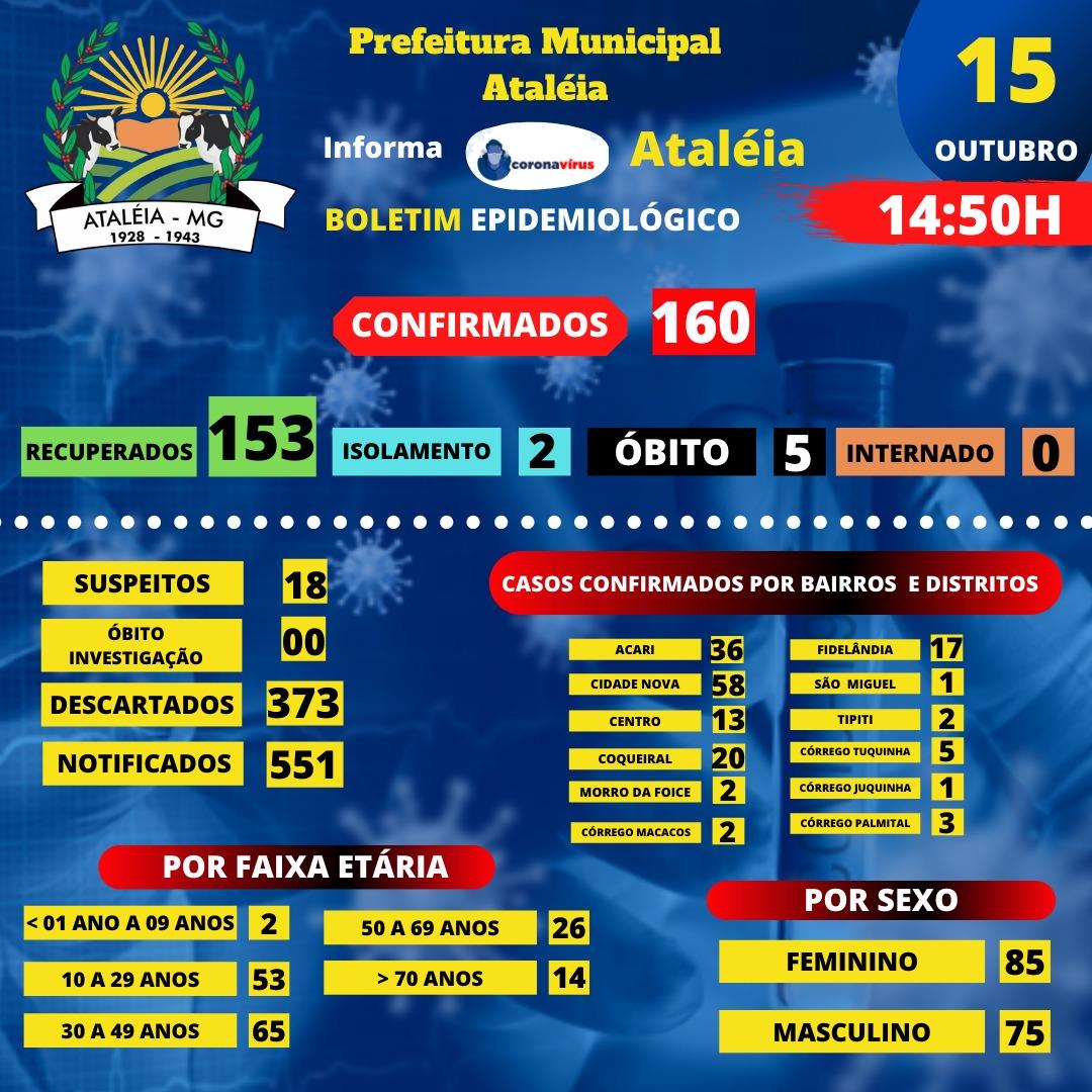BOLETIM ATUALIZADO - 15 OUTUBRO 2020 📊🚑