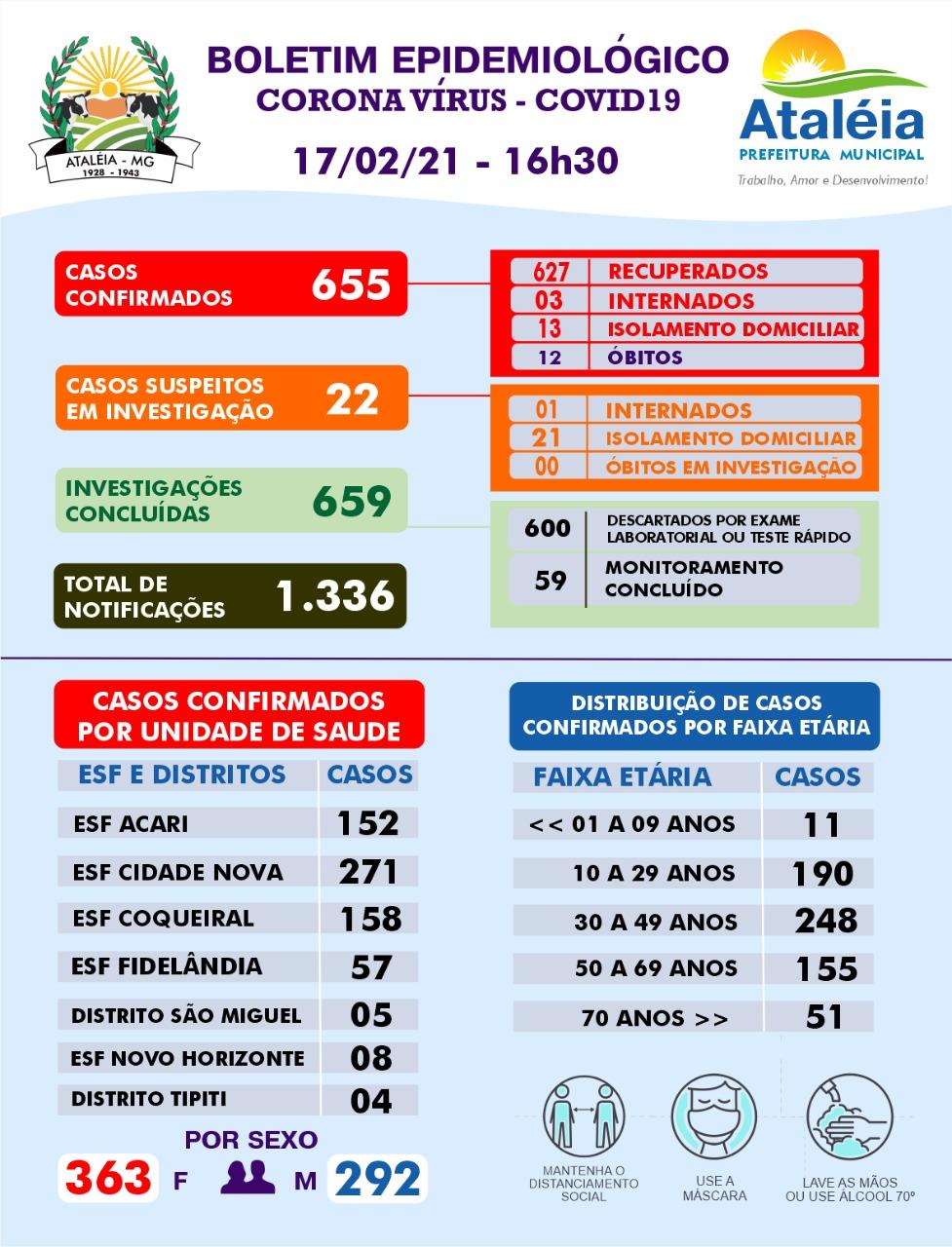 BOLETIM ATUALIZADO - 17 DE FEVEREIRO DE 2021 📊🚑