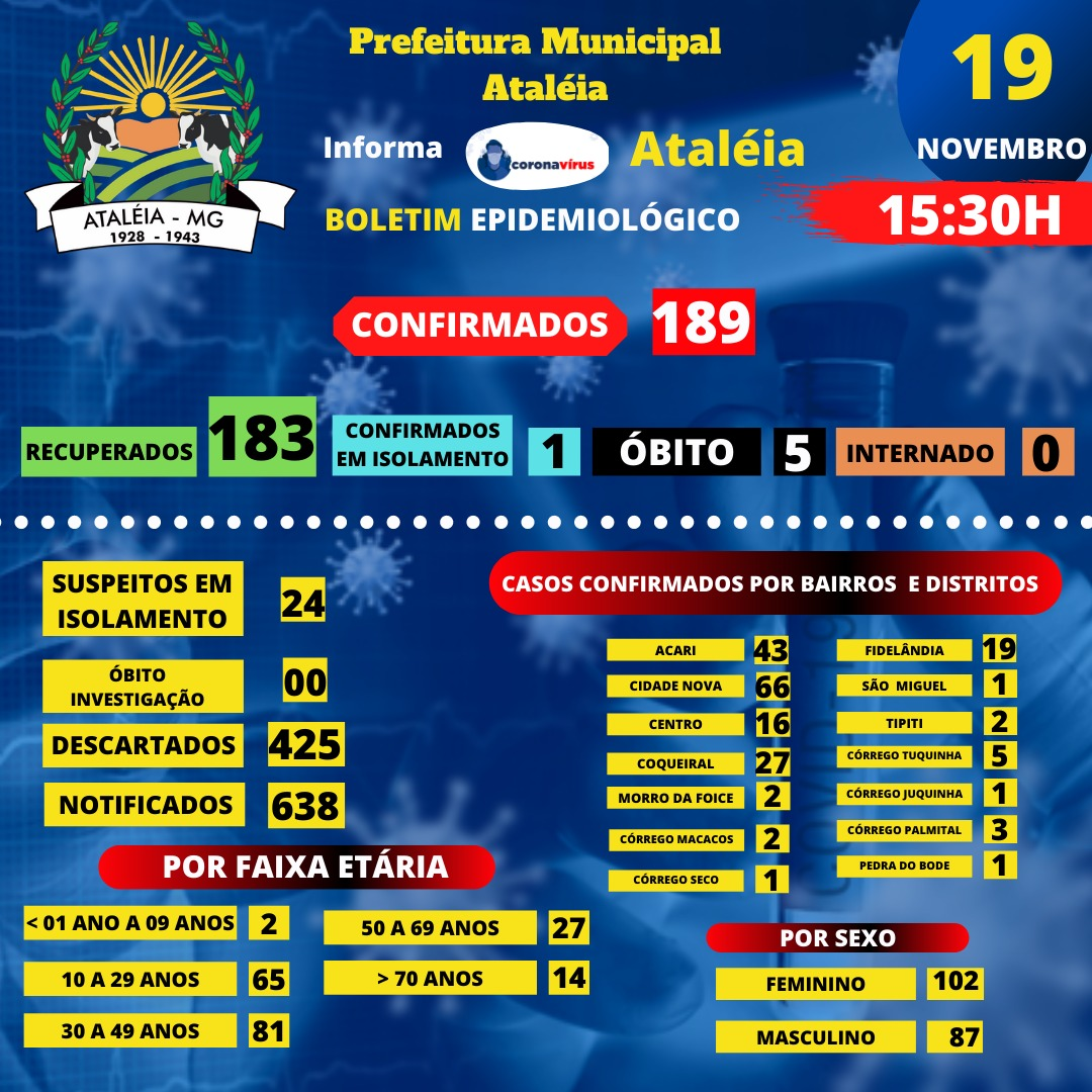 BOLETIM ATUALIZADO - 19 NOVEMBRO 2020 📊🚑