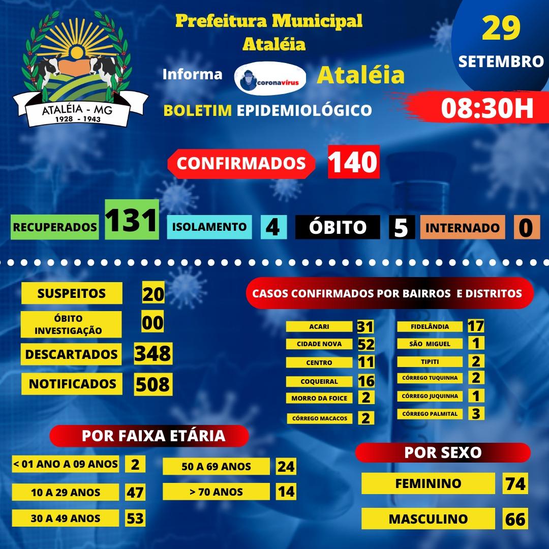 BOLETIM ATUALIZADO - 29 SETEMBRO 2020 📊🚑