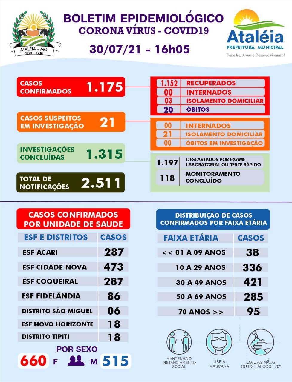 BOLETIM ATUALIZADO - 30 DE JULHO DE 2021 📊🚑