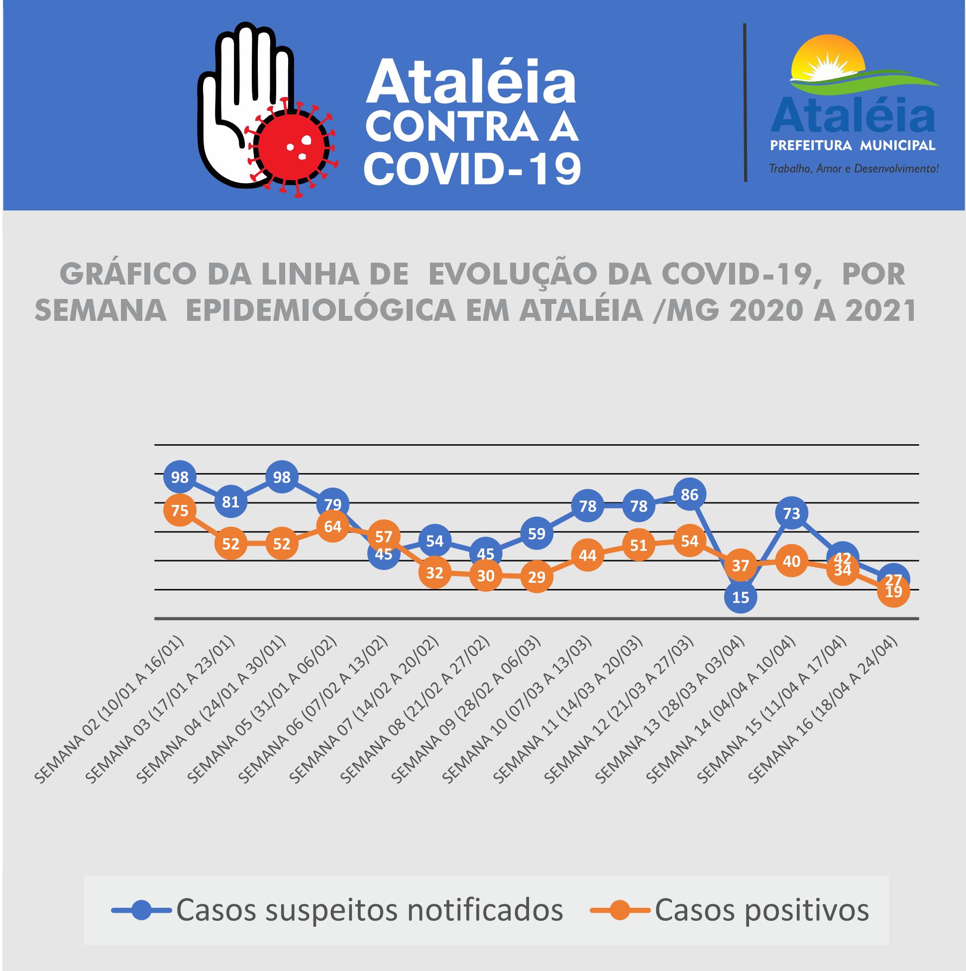 GRÁFICO DE EVOLUÇÃO EPIDEMIOLÓGICA DA COVID-19 18/04...