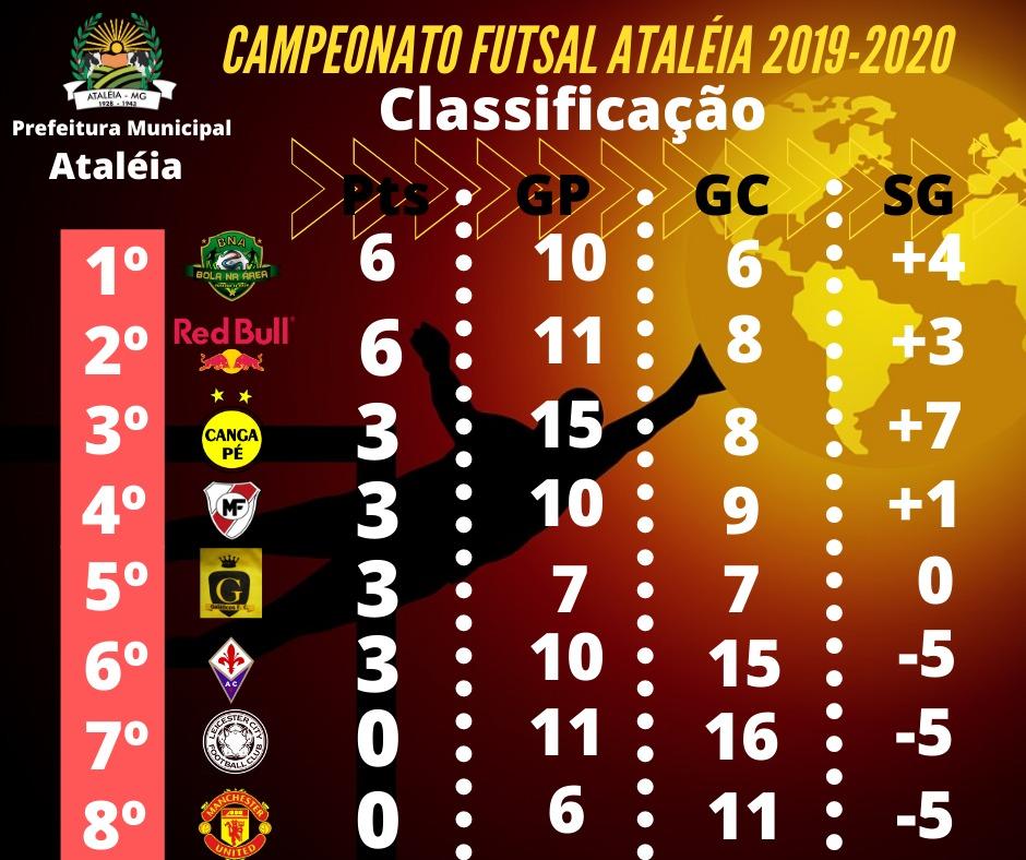 CAMPEONATO MUNICIPAL FUTSAL DE ATALÉIA 2019-2020 - C...