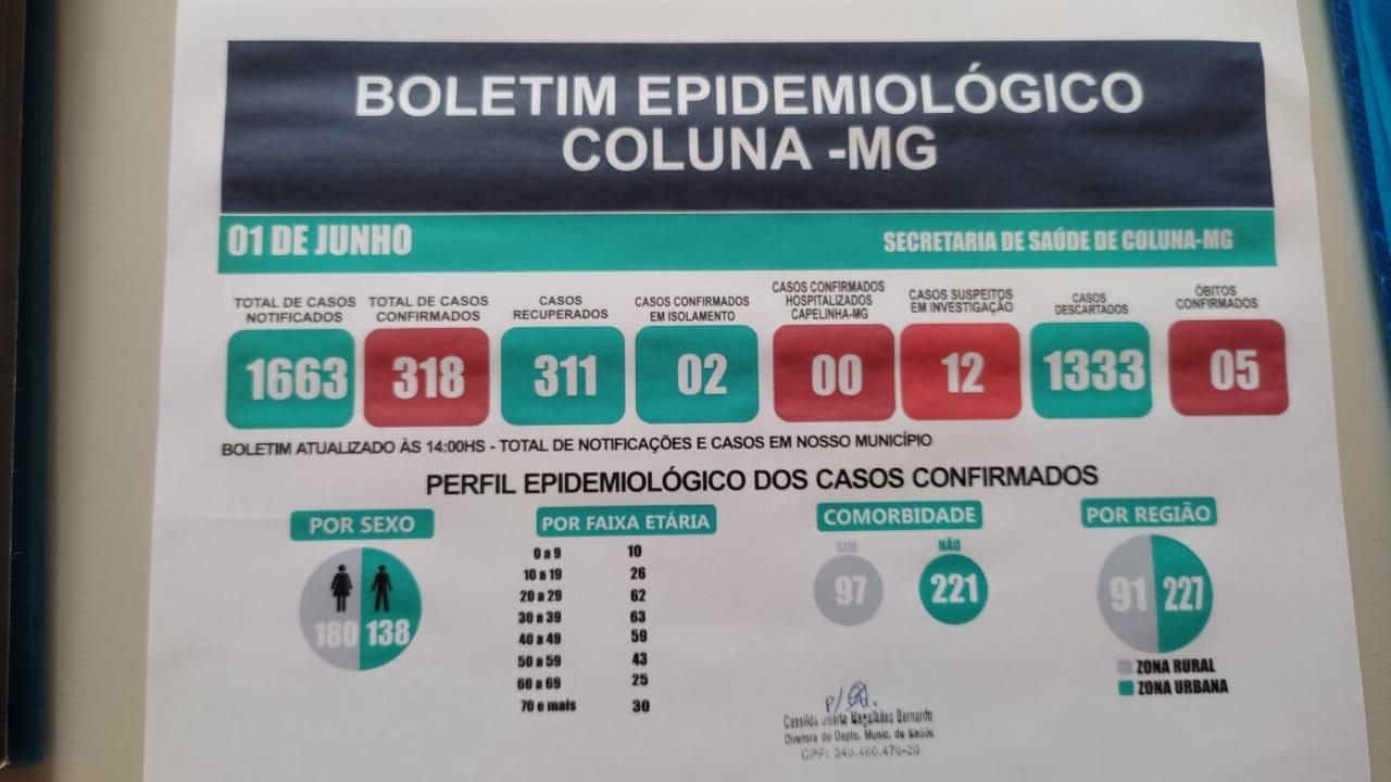 BOLETIM EPIDEMIOLÓGICO COLUNA - MG 01/06/2021