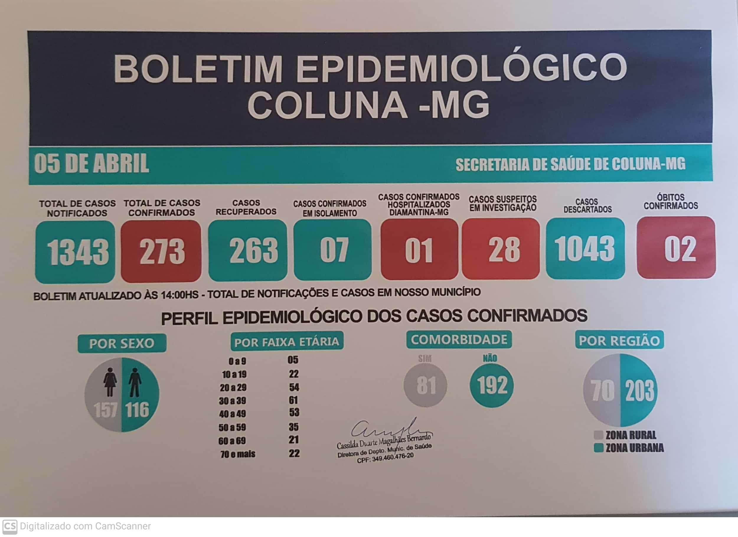 BOLETIM EPIDEMIOLÓGICO COLUNA - MG 05/04/2021