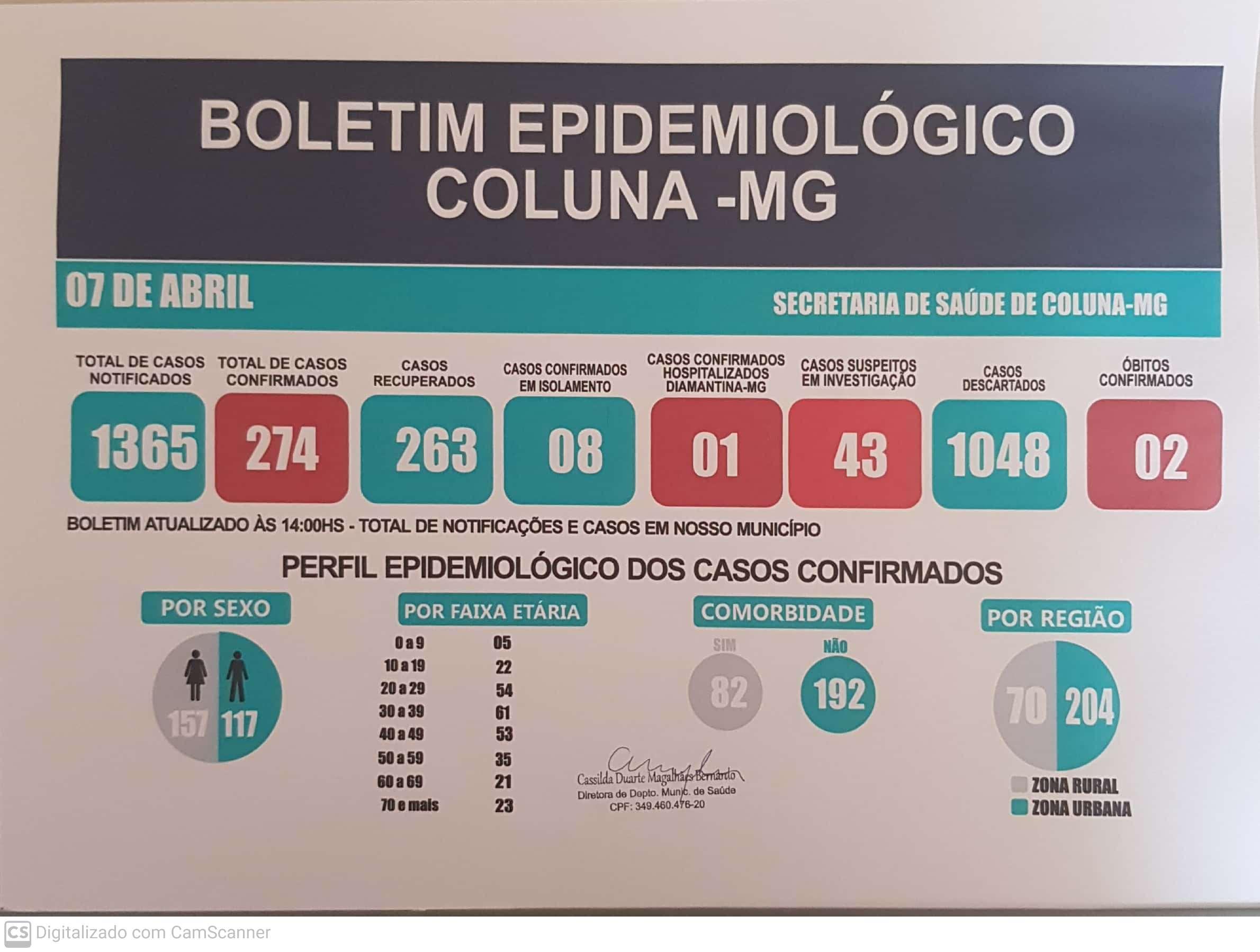 BOLETIM EPIDEMIOLÓGICO COLUNA - MG 07/04/2021