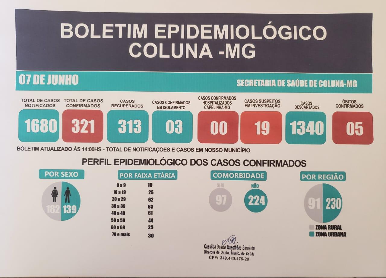 BOLETIM EPIDEMIOLÓGICO COLUNA - MG 07/06/2021