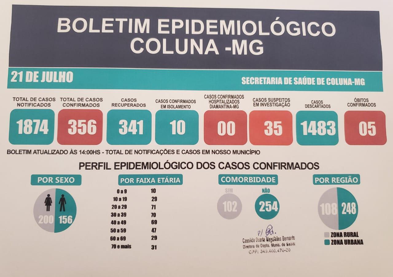 BOLETIM EPIDEMIOLÓGICO COLUNA - MG 21/07/2021