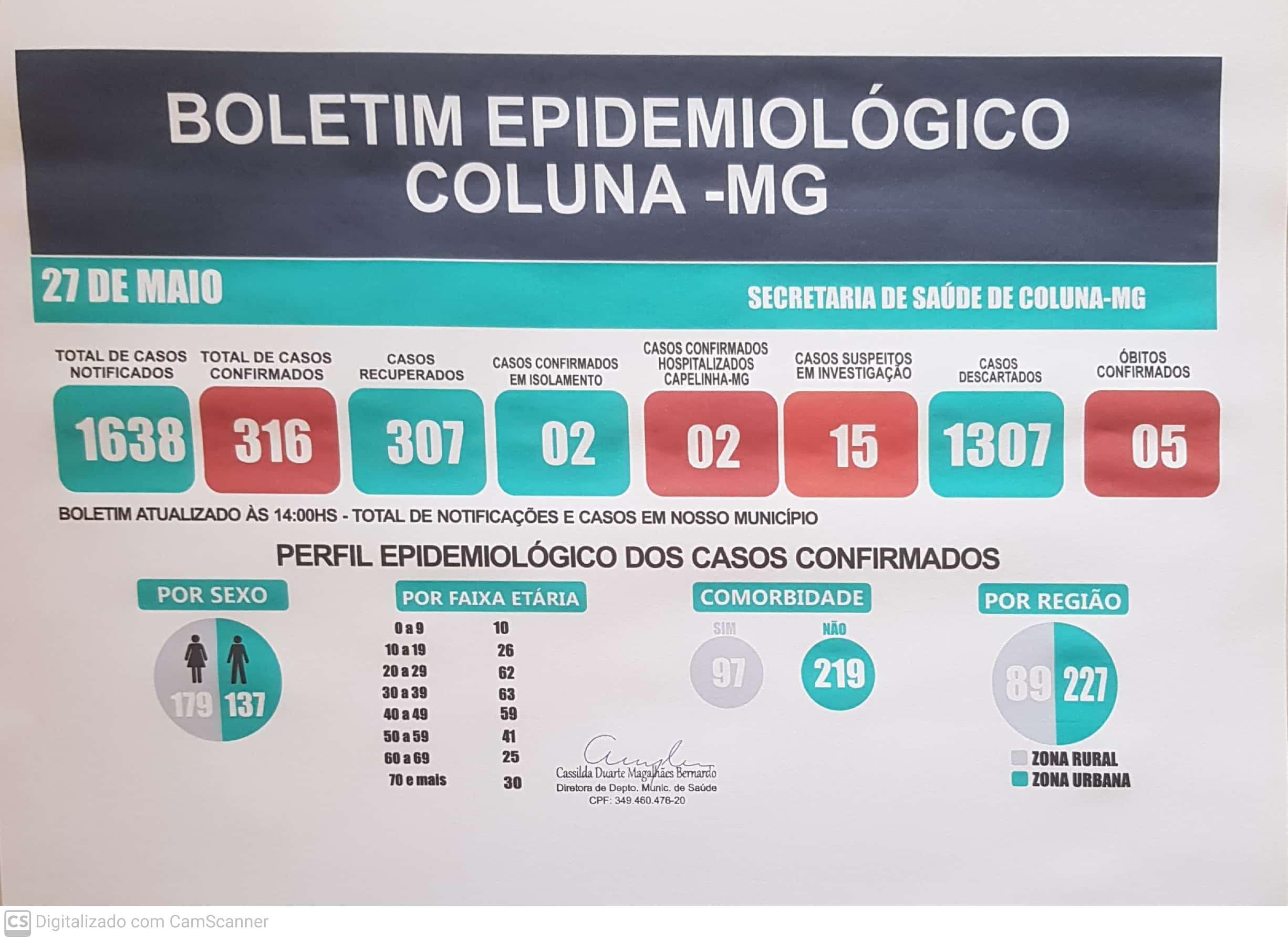 BOLETIM EPIDEMIOLÓGICO COLUNA - MG 27/05/2021