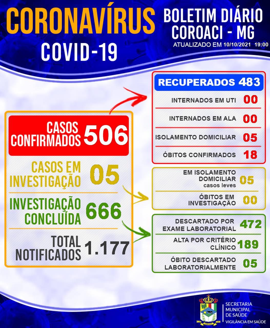 BOLETIM INFORMATIVO OFICIAL SOBRE O CORONAVÍRUS 10/1...