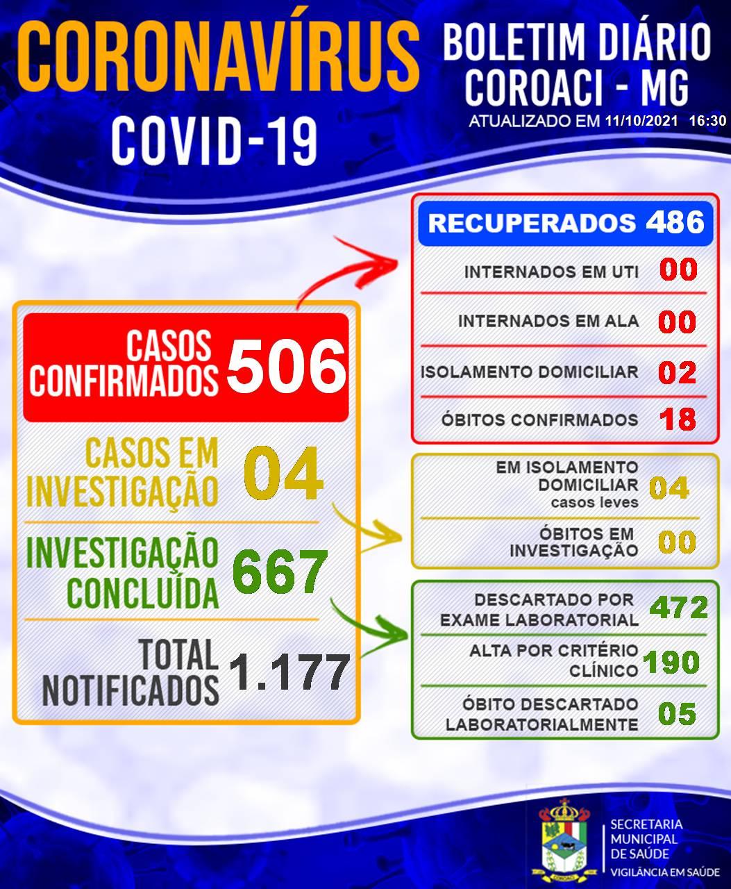 BOLETIM INFORMATIVO OFICIAL SOBRE O CORONAVÍRUS 11/1...