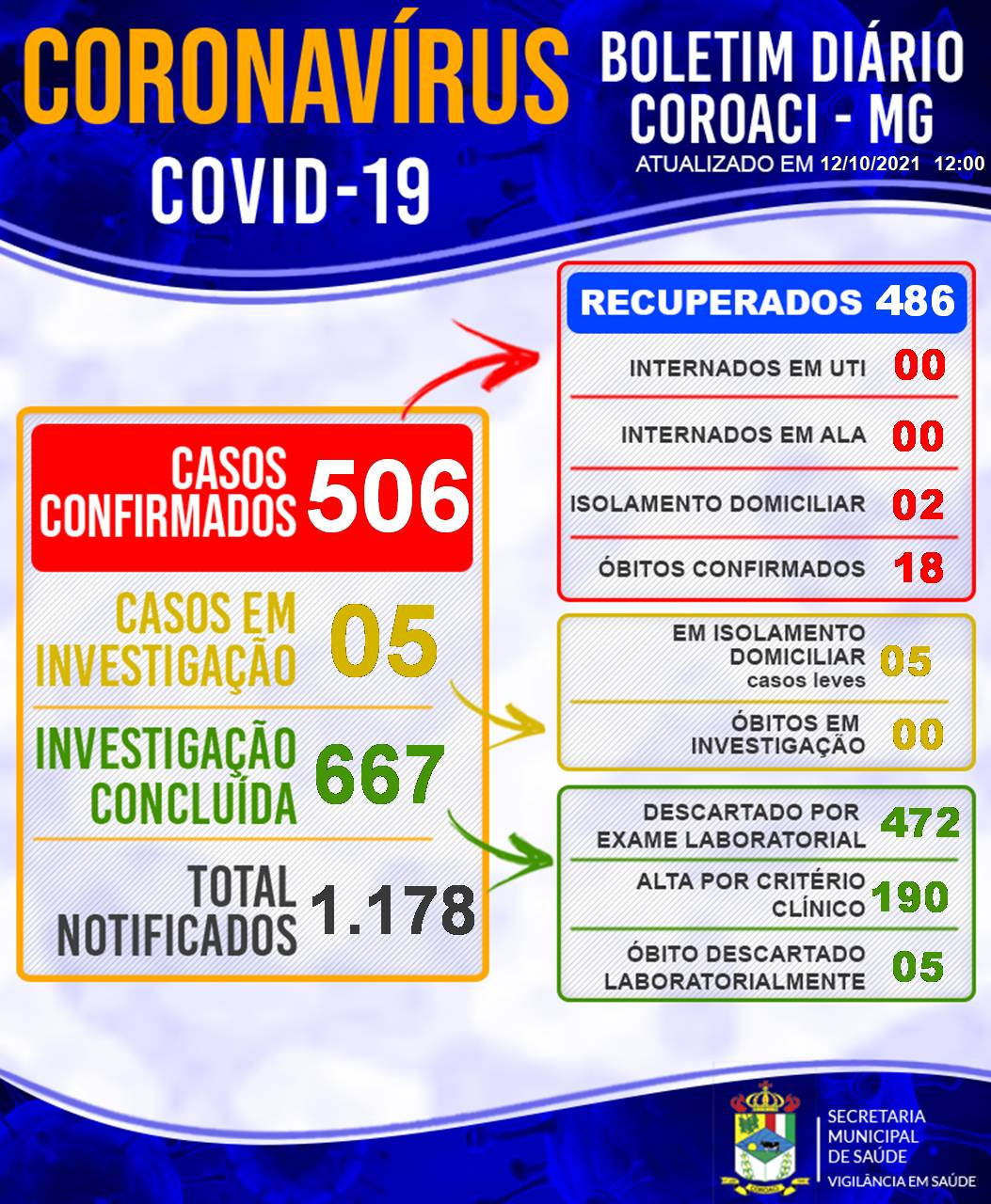 BOLETIM INFORMATIVO OFICIAL SOBRE O CORONAVÍRUS 12/1...
