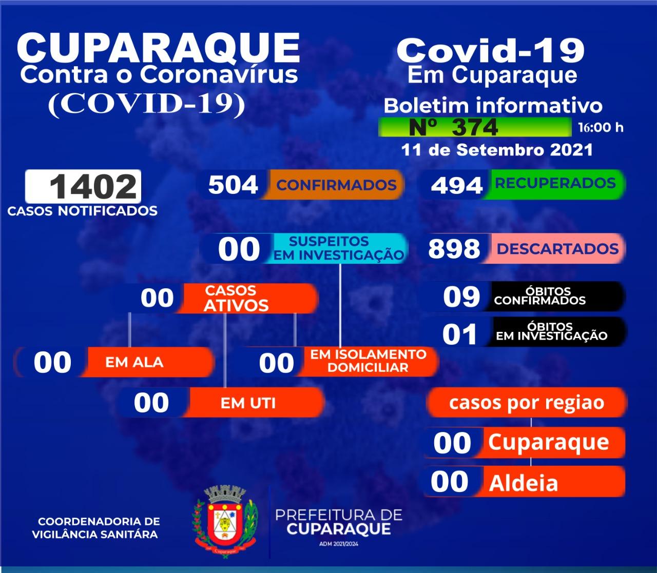 BOLETIM CORONAVÍRUS - 11/09/2021