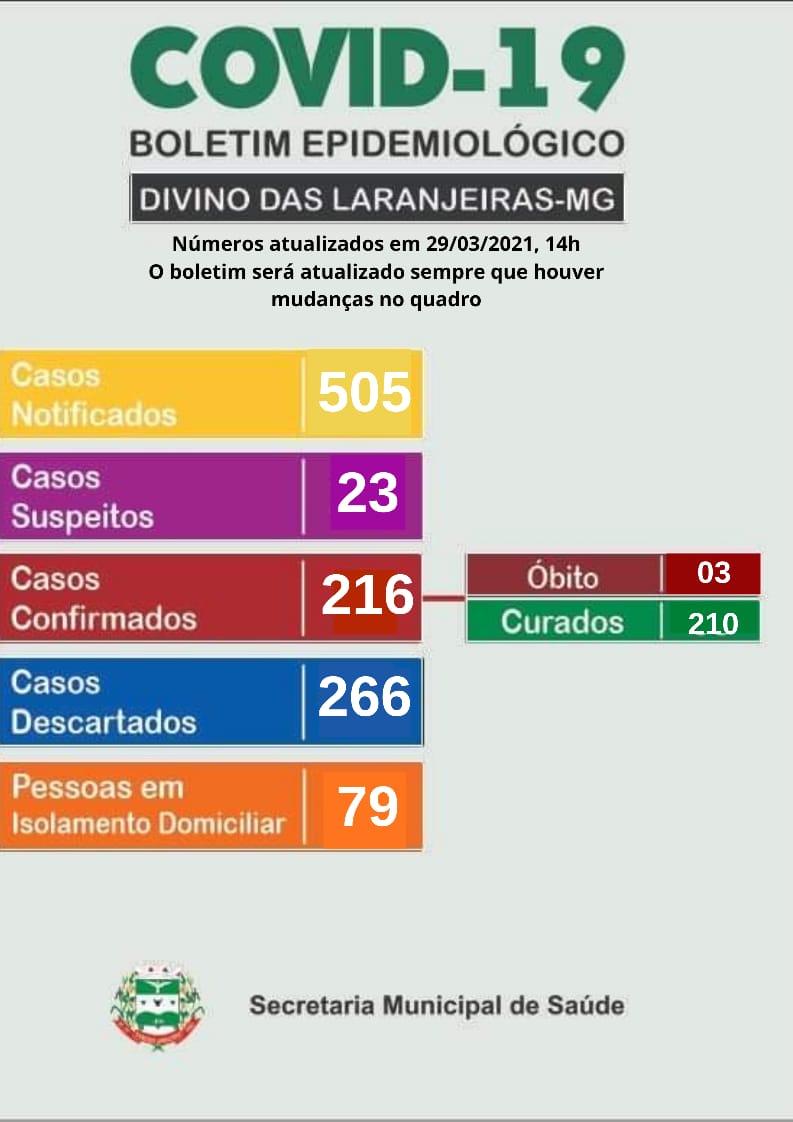 BOLETIM OFICIAL CORONAVÍRUS 29 DE MARÇO DE 2021