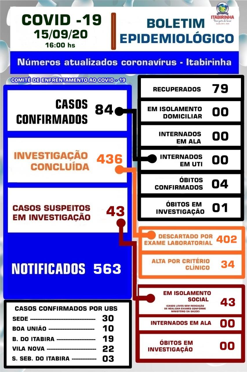 BOLETIM ATUALIZADO COVID-19 - 15/09/2020