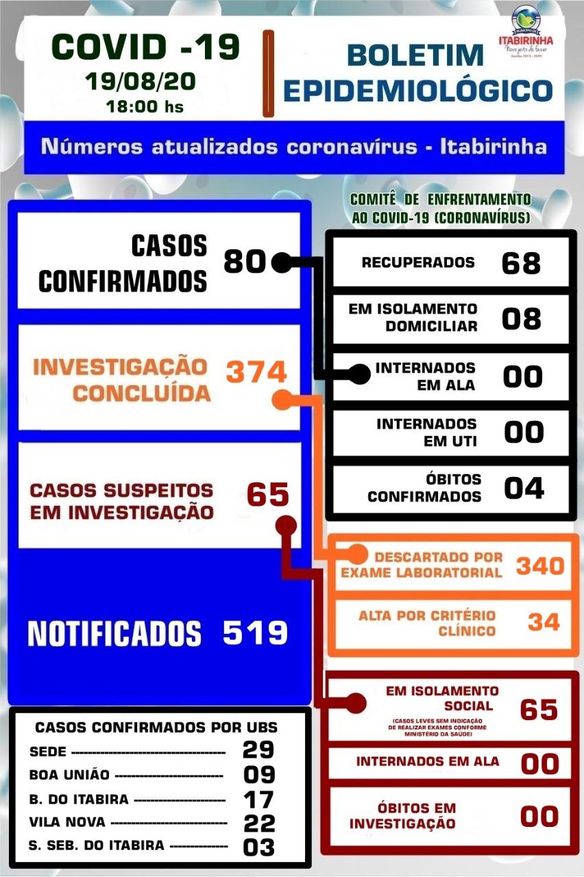 BOLETIM ATUALIZADO COVID-19 - 19/08/2020