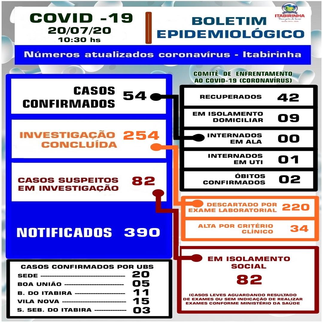 BOLETIM ATUALIZADO COVID-19 - 20/07/2020