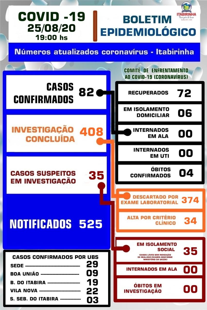 BOLETIM ATUALIZADO COVID-19 - 25/08/2020