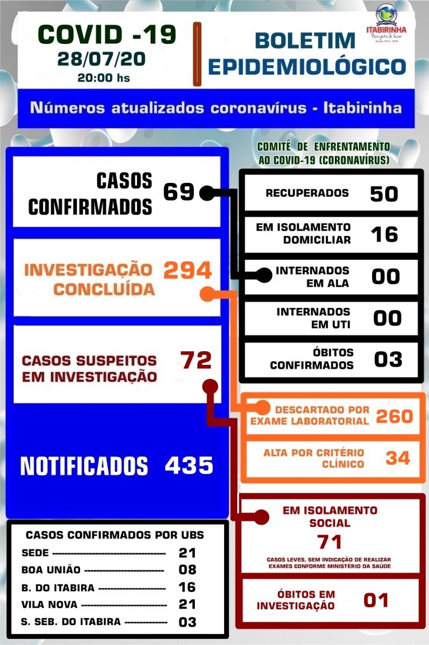 BOLETIM ATUALIZADO COVID-19 - 28/07/2020