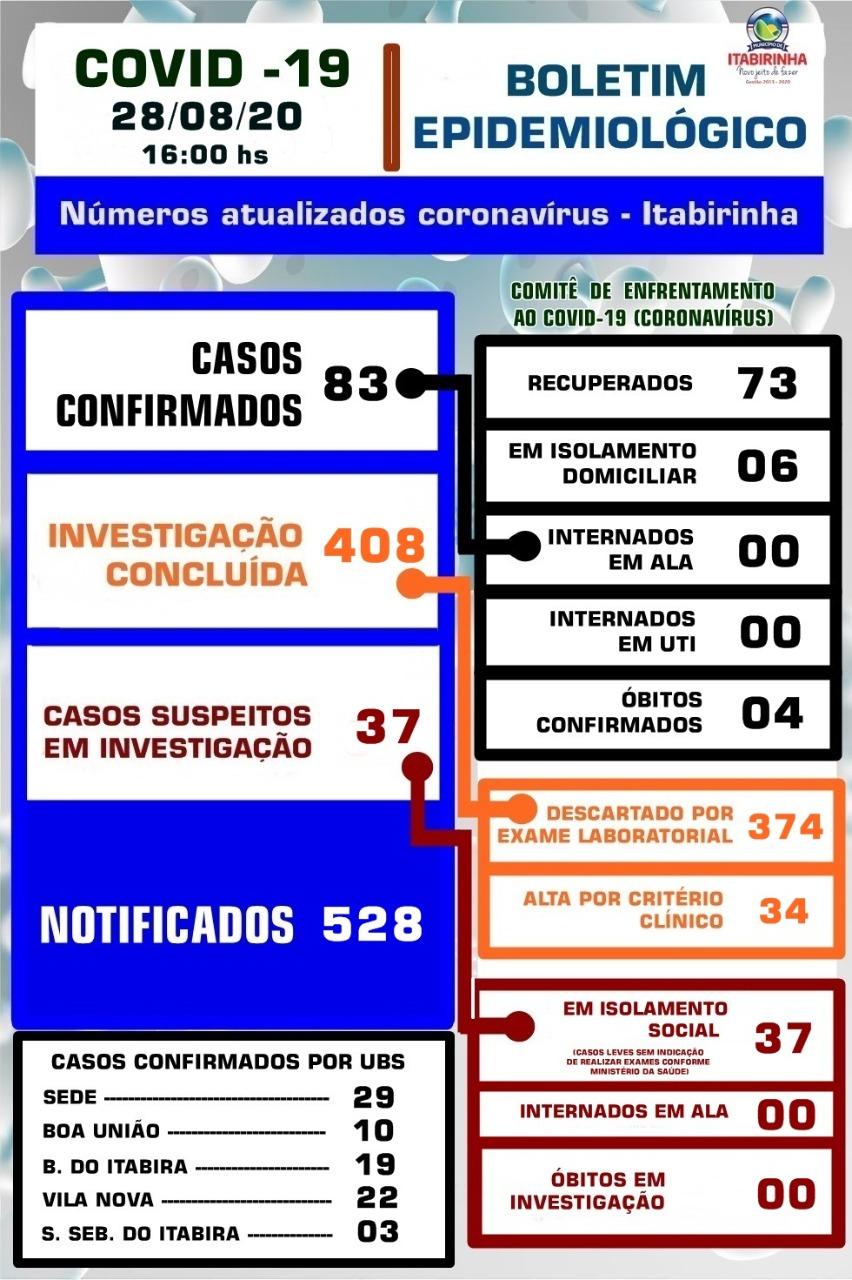 BOLETIM ATUALIZADO COVID-19 - 28/08/2020