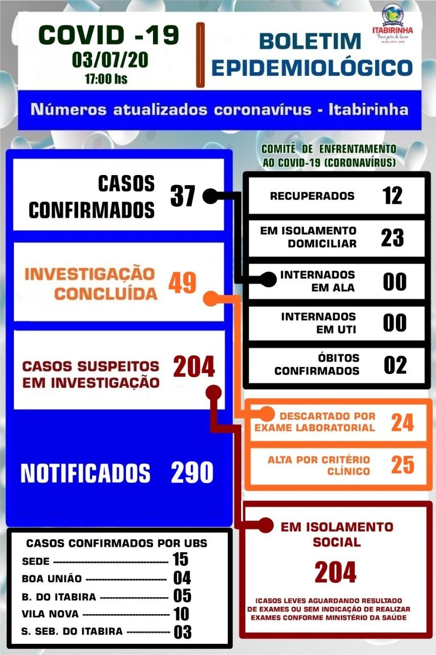 BOLETIM ATUALIZADO COVID-19 - 03/07/2020