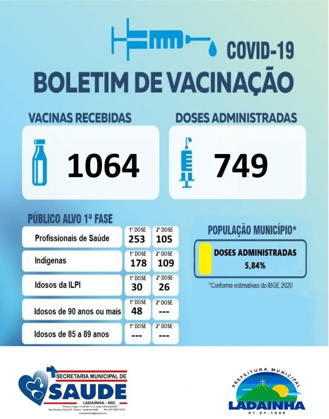 BOLETIM DE VACINAÇÃO - 22/02/2021
