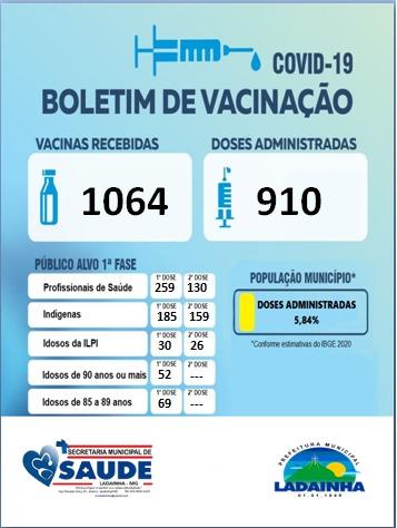 BOLETIM DE VACINAÇÃO - 25/02/2021