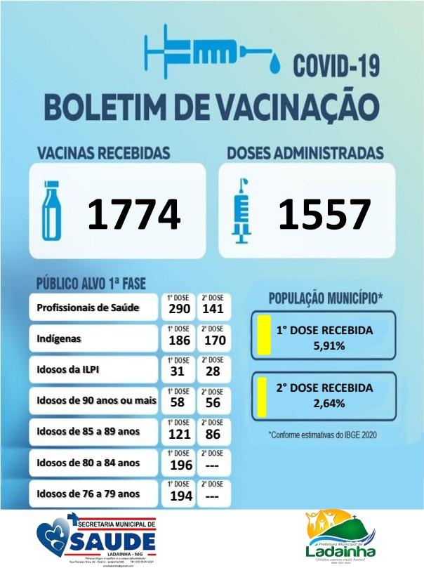 BOLETIM DE VACINAÇÃO 19/03/2021