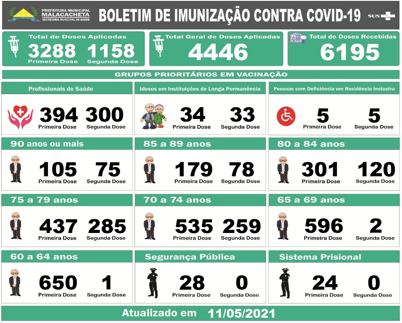 BOLETIM DE IMUNIZAÇÃO - 11/05/2021