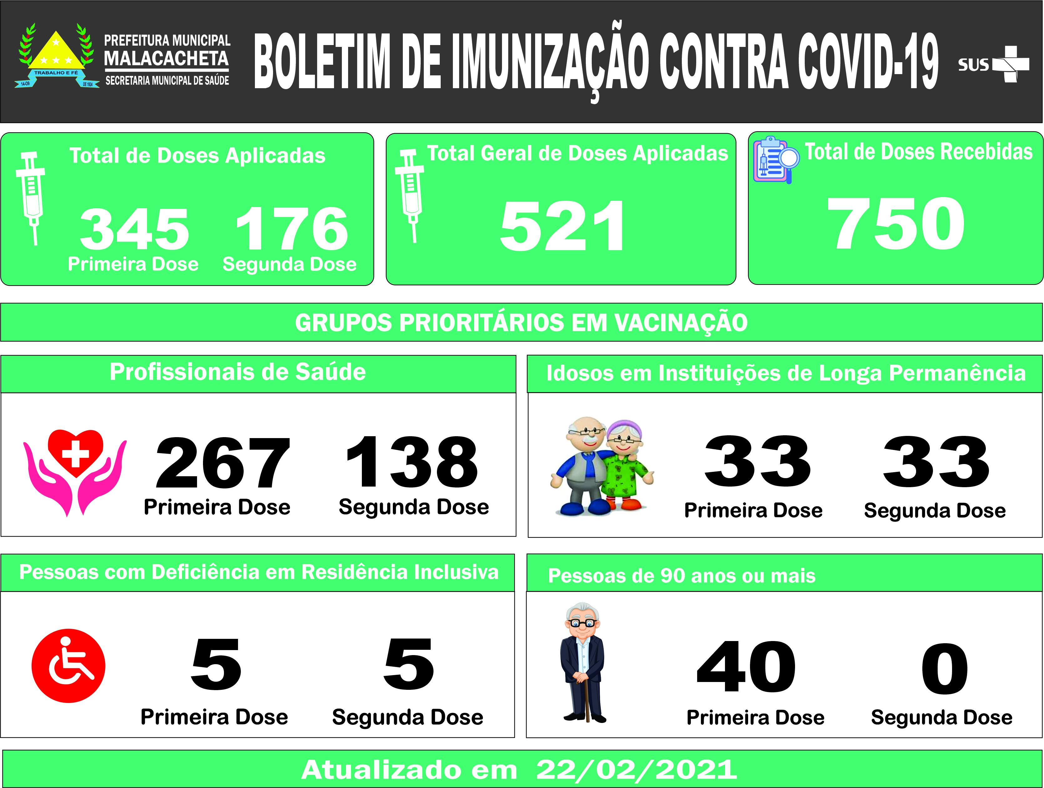 BOLETIM DE IMUNIZAÇÃO - 22/02/2021