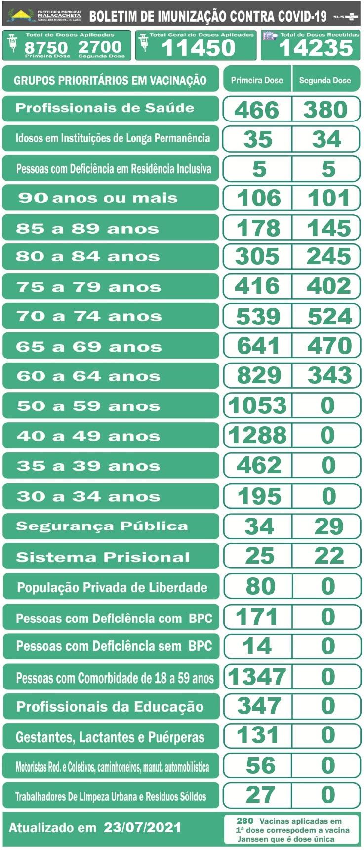 BOLETIM DE IMUNIZAÇÃO - 23/07/2021