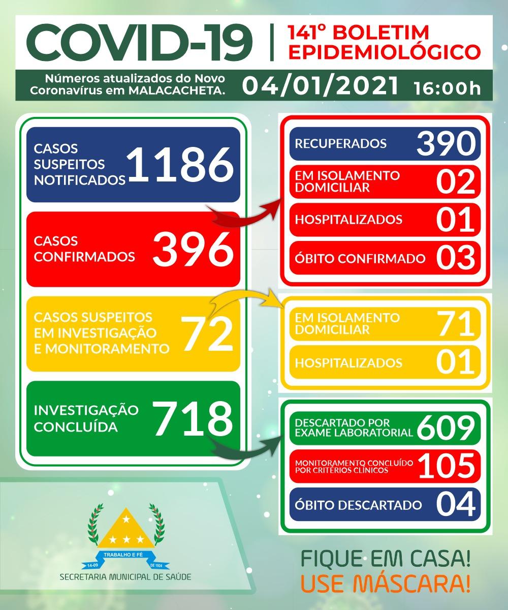 BOLETIM OFICIAL CORONAVÍRUS 04 DE JANEIRO DE 2021