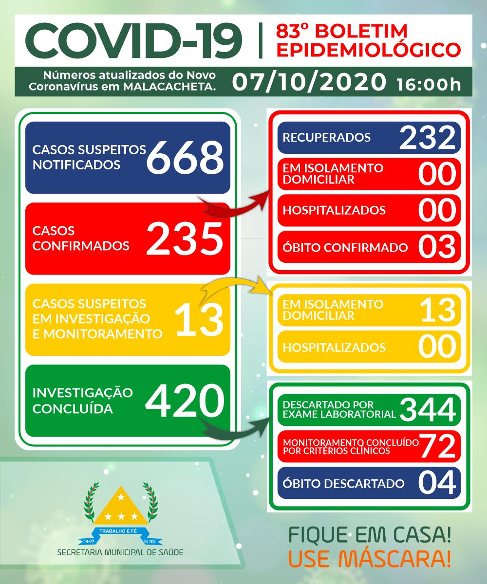 BOLETIM OFICIAL CORONAVÍRUS 07 DE OUTUBRO DE 2020