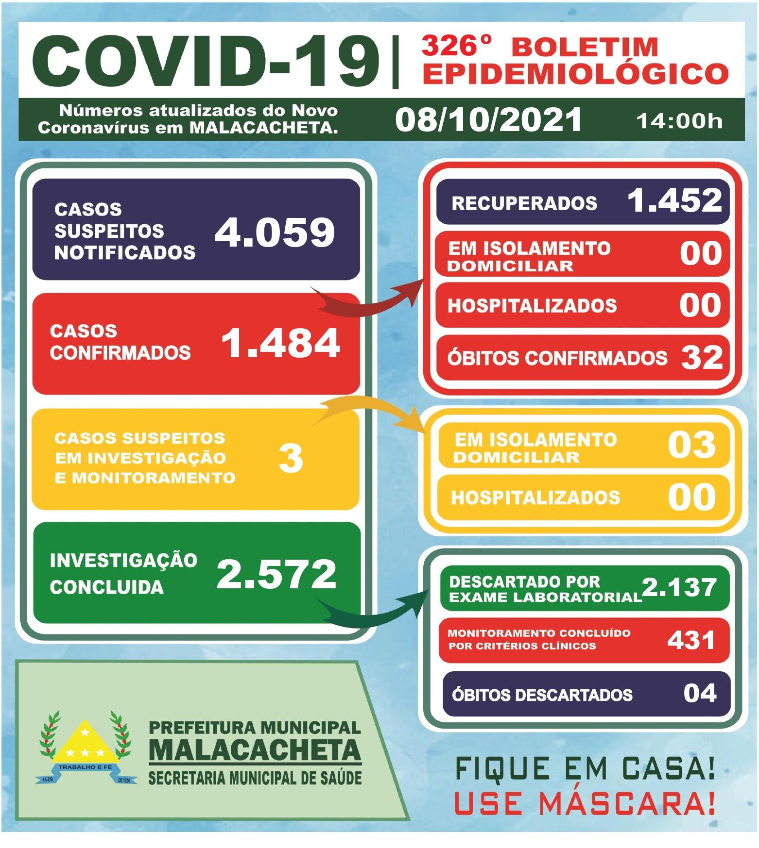 BOLETIM OFICIAL CORONAVÍRUS 08 DE OUTUBRO DE 2021