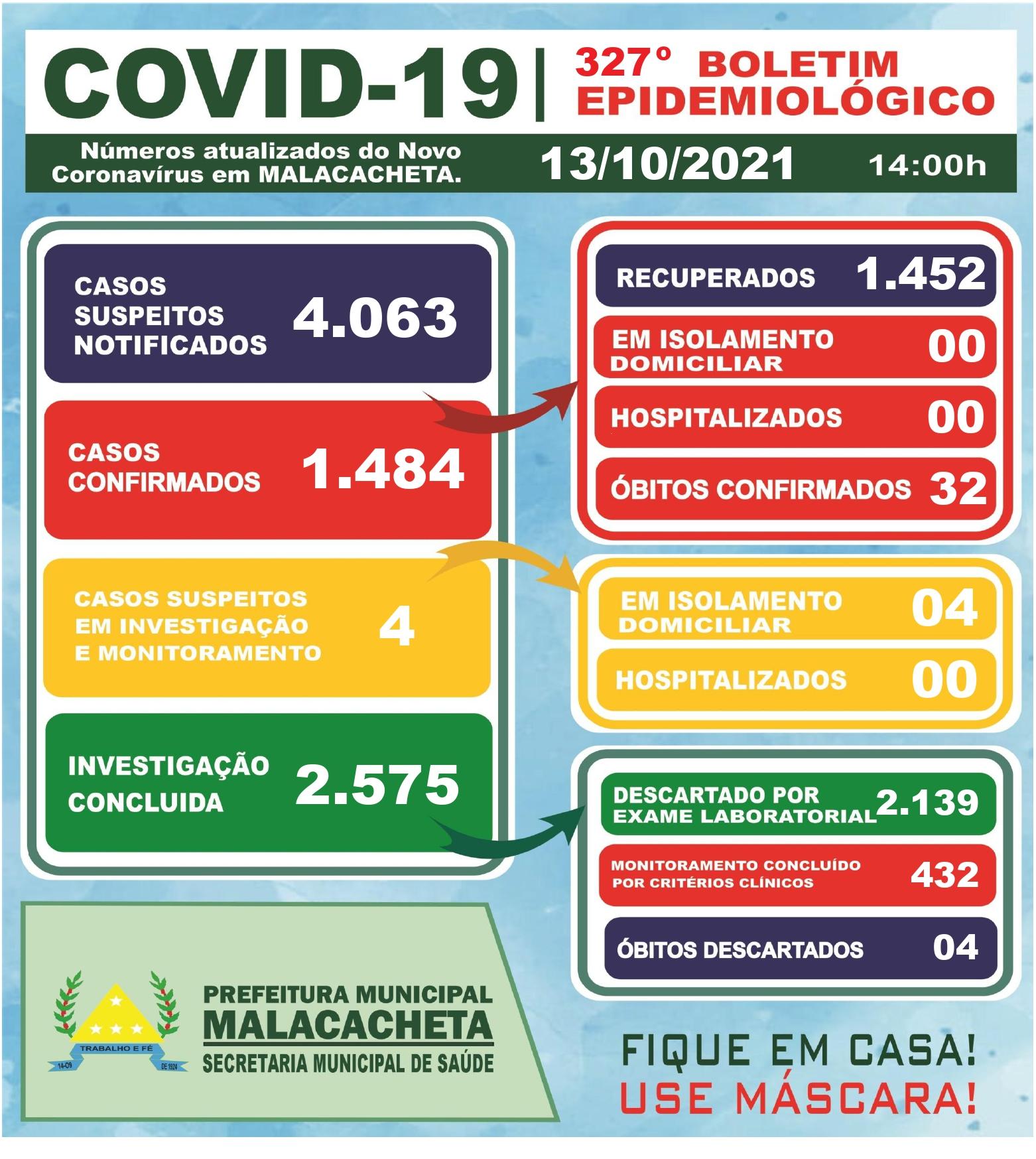 BOLETIM OFICIAL CORONAVÍRUS 13 DE OUTUBRO DE 2021