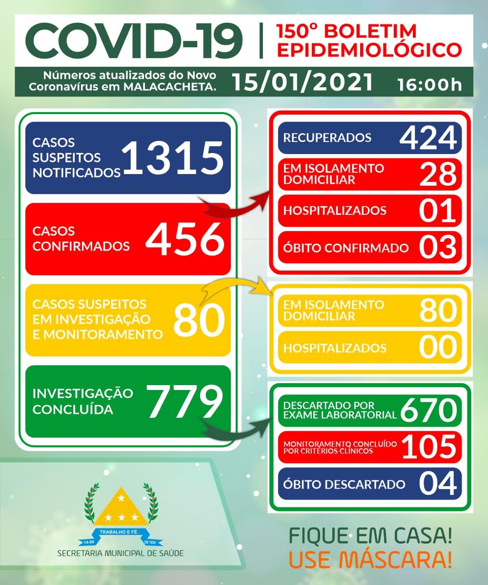 BOLETIM OFICIAL CORONAVÍRUS 15 DE JANEIRO DE 2021