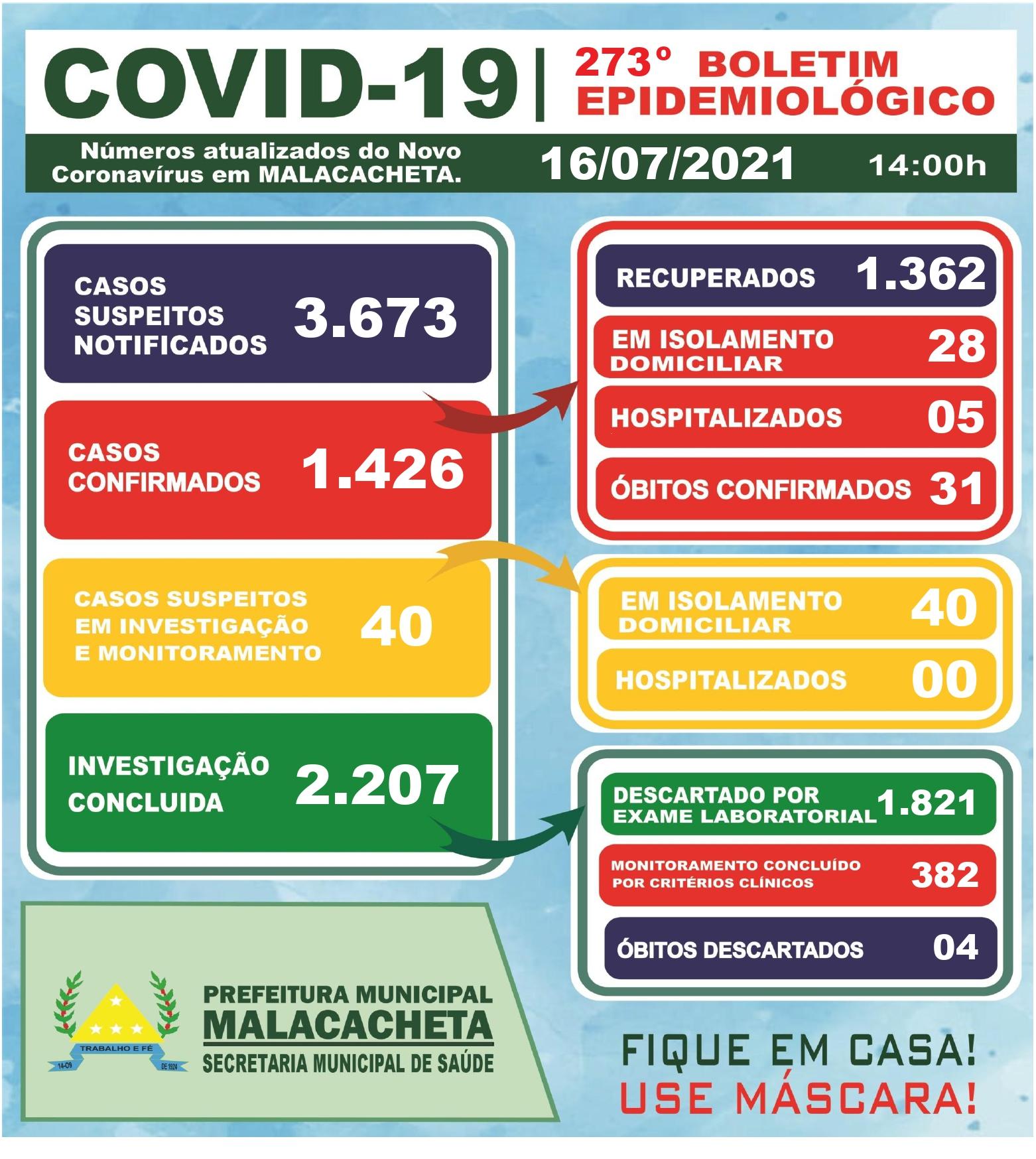 BOLETIM OFICIAL CORONAVÍRUS 16 DE JULHO DE 2021