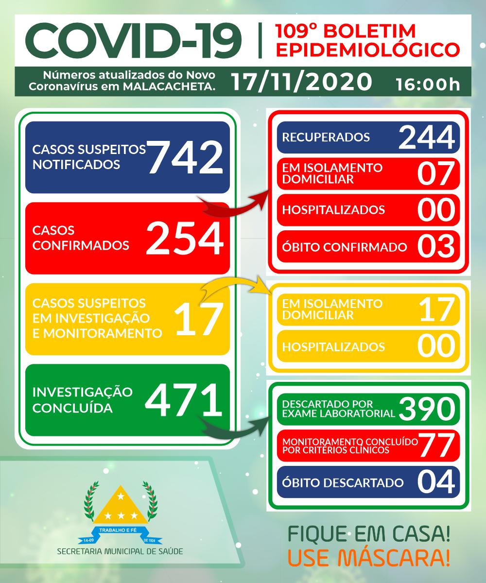 BOLETIM OFICIAL CORONAVÍRUS 17 DE NOVEMBRO DE 2020