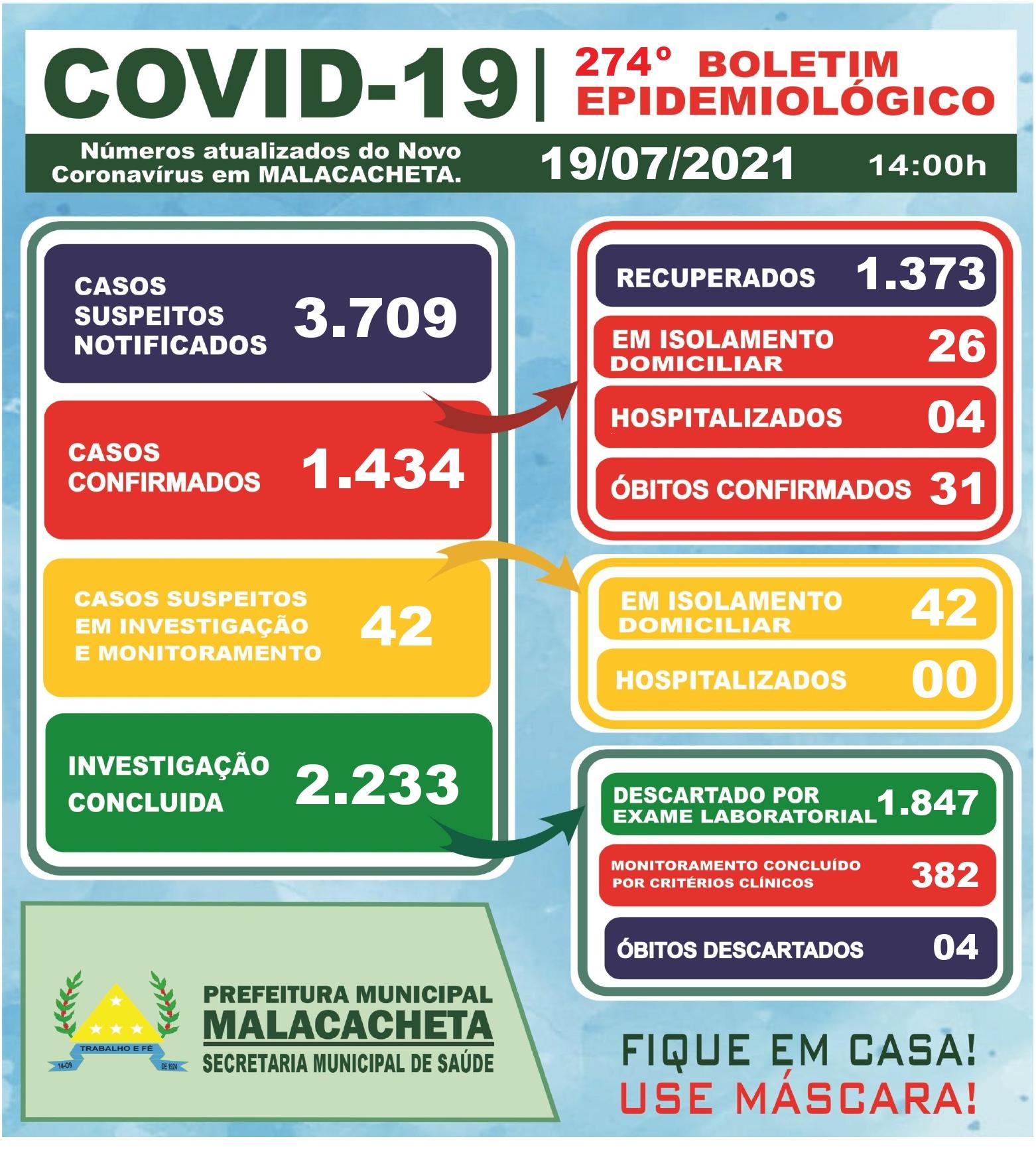 BOLETIM OFICIAL CORONAVÍRUS 19 DE JULHO DE 2021